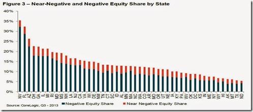 negequity