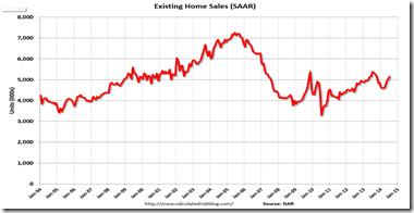 existing sales